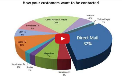 Direct Mail Tip: Demographics & Repetition